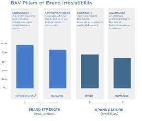 GRAF-3-chart-BAV-variables